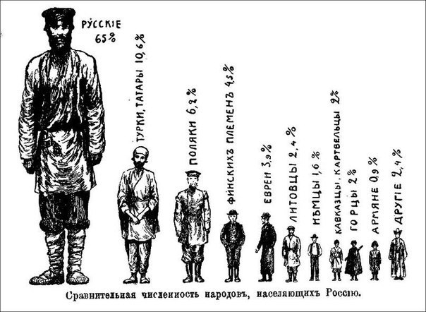 Россия или СССР