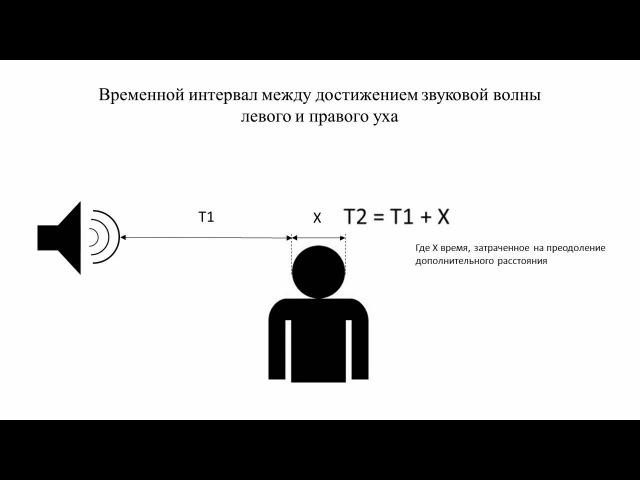 Психоакустика. Часть 1 - ориентация в пространстве на слух