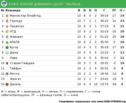 Календарь второго дивизиона россии по