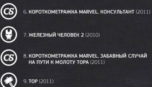 Марвел все фильмы и мультфильмы смотреть онлайн