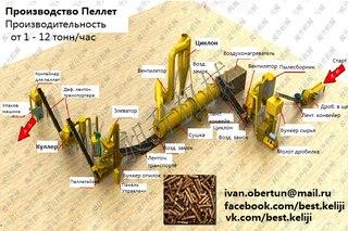 Ооо биотопливо доз официальный сайт кировская область как на сайте сделать счетчик обратного отсчета