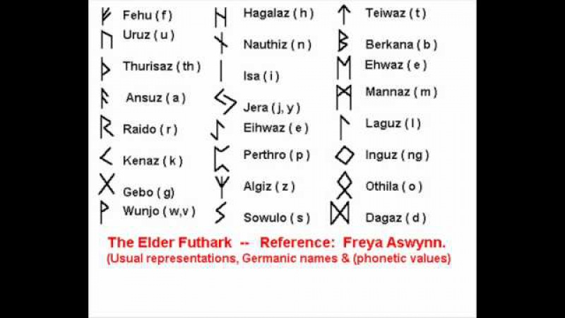 The Elder Futhark Pronunciation From Rune Song