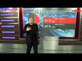 Фиаско в эфире: Зрители поддержали Донбасс в опросе Ганапольского