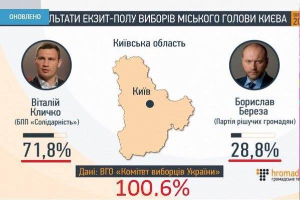 Андриив выиграл выборы мэра Ужгорода - Цензор.НЕТ 2316