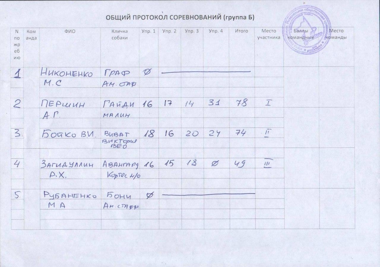 23 мая в Новосибирске прошли соревнования по Большому рингу 89MbN3azDsc