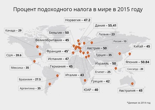 Процент подоходного налога в мире наглядно!