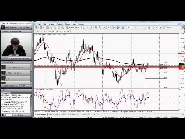 Поиск точек входа в рынок в режиме онлайн. Первый вебинар forex aofx