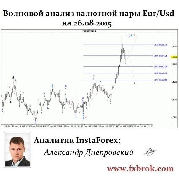 Лучший брокер Азии и СНГ- InstaForex теперь в  Днепропетровске. - Страница 21 FU_CzigbiK8