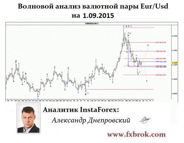 Лучший брокер Азии и СНГ- InstaForex теперь в  Днепропетровске. - Страница 22 SXfuB8ABA7I
