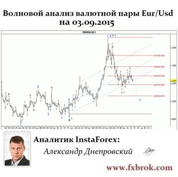 Лучший брокер Азии и СНГ- InstaForex теперь в  Днепропетровске. - Страница 22 HUXFhlEZpek