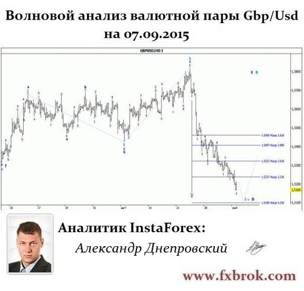 Лучший брокер Азии и СНГ- InstaForex теперь в  Днепропетровске. - Страница 22 RiEojA02cUk
