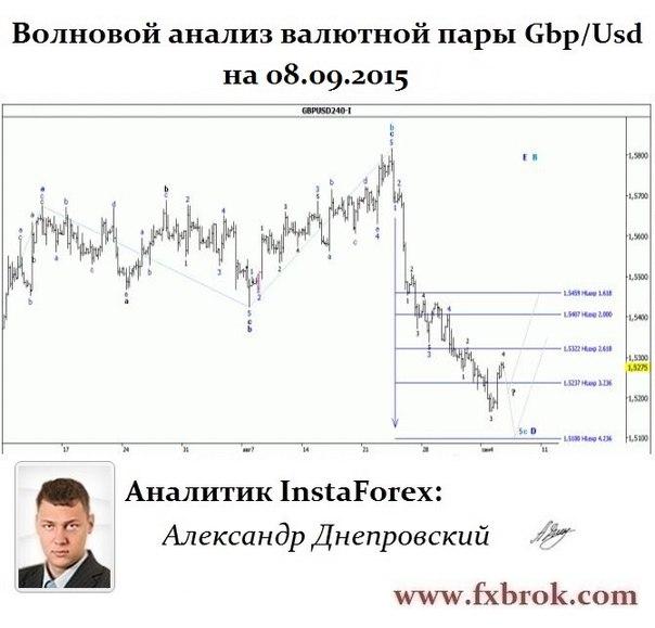 Лучший брокер Азии и СНГ- InstaForex теперь в  Днепропетровске. - Страница 22 O-FLnuZy8Ps