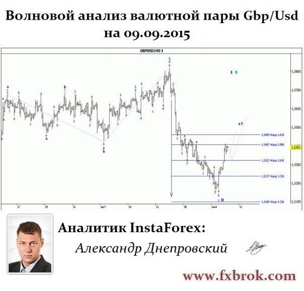 Лучший брокер Азии и СНГ- InstaForex теперь в  Днепропетровске. - Страница 22 6y_irep2E4c