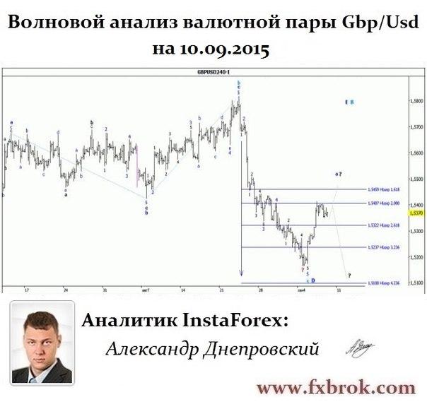 Лучший брокер Азии и СНГ- InstaForex теперь в  Днепропетровске. - Страница 22 KN-0kaoXMtI