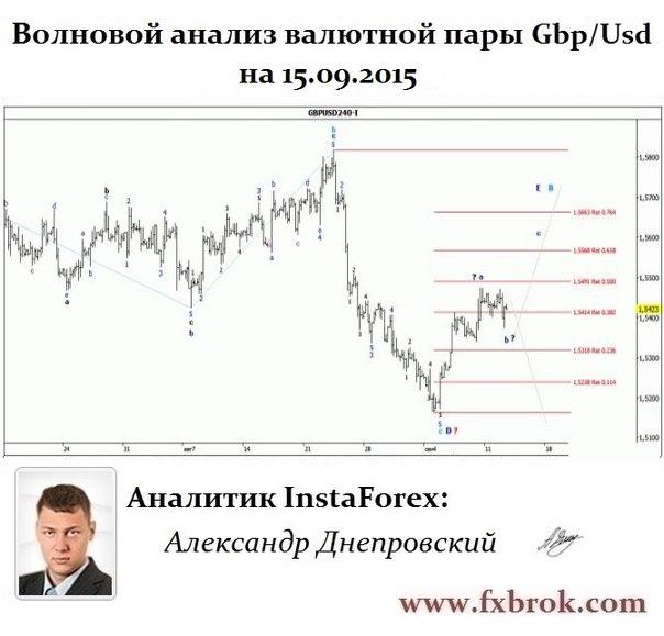 Лучший брокер Азии и СНГ- InstaForex теперь в  Днепропетровске. - Страница 22 OrcN30tC7Rw