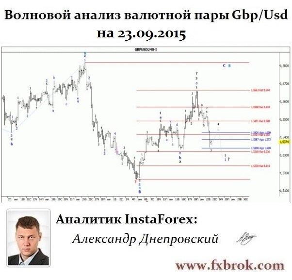 Лучший брокер Азии и СНГ- InstaForex теперь в  Днепропетровске. - Страница 23 PkkvCA1z58A