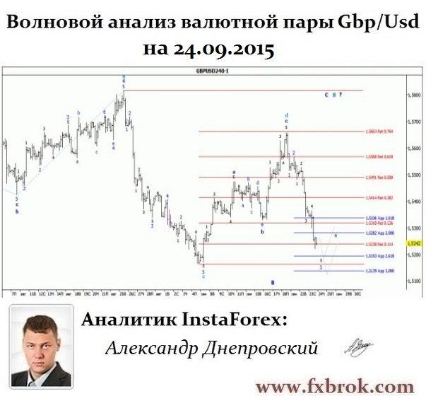 Лучший брокер Азии и СНГ- InstaForex теперь в  Днепропетровске. - Страница 23 Qg-PUSEIZtA