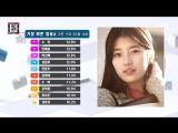 «The List 2015»: Рейтинг самых красивых лиц среди корейских знаменитостей от tvN