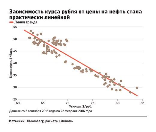 график рубля и нефти