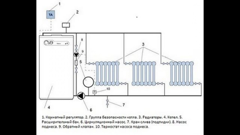 Самотёчная система отопления принцип работы