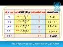 الصف الثامن الوسط الحسابي للجداول التكرا15