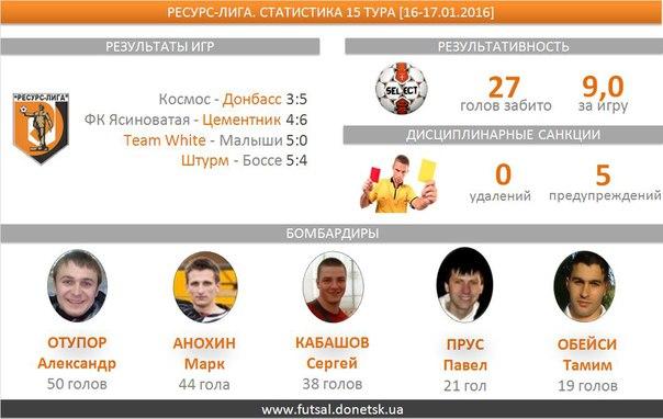 В трех  матчах пятнадцатого тура  было забито 27 голов, средняя результативность — 9. Четыре мяча забил Александр Отупор (Донбасс).