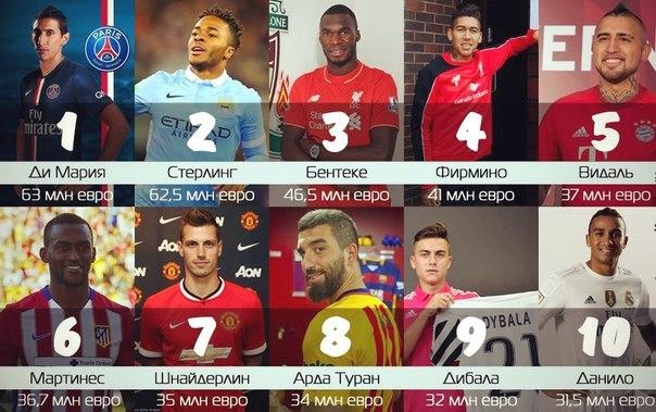 футбол переходы 2015 2016 таблица