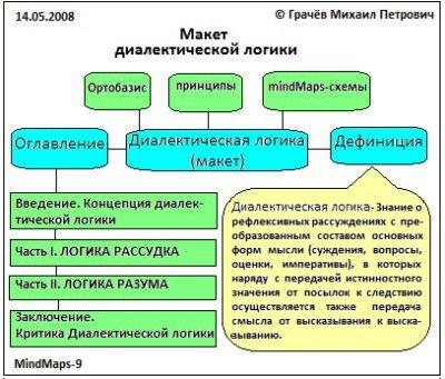 макет диалектической логики (Грачёв М.П.)