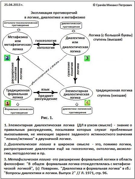 Экспликация противоречий в логике, диалектике и метафизике