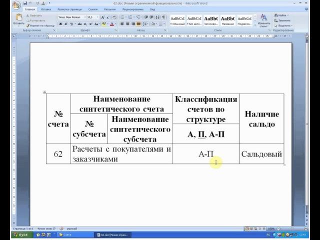 Бухучет. Счет 62 Расчеты с покупателями и заказчиками (главные характеристики)