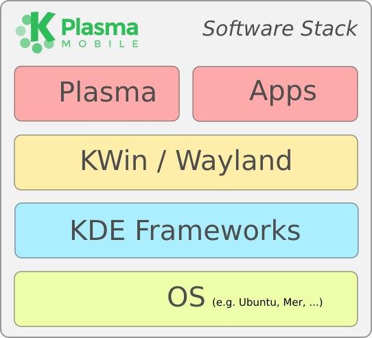 Проект KDE представил мобильную платформу Plasma Mobile