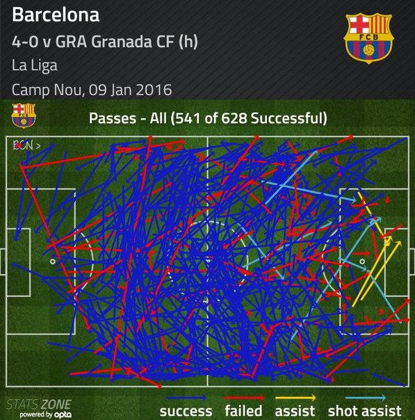 Передачи Барселоны в матче с Гранадой.