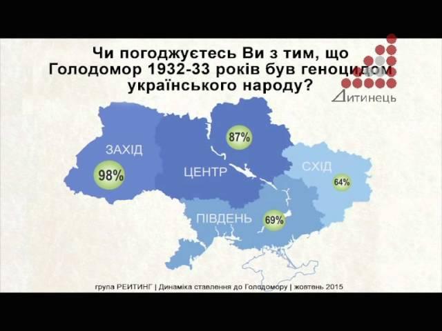 Хто і як в Україні ставиться до Голодомору і чи всі визнають його геноцидом?