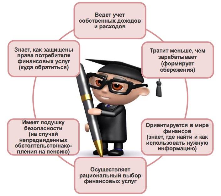 Образ финансово грамотного человека