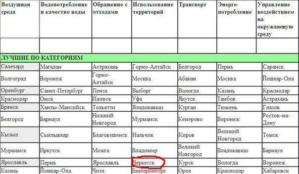 Черкесск вошел в десятку российских городов, которые наиболее бережно относятся к окружающей среде