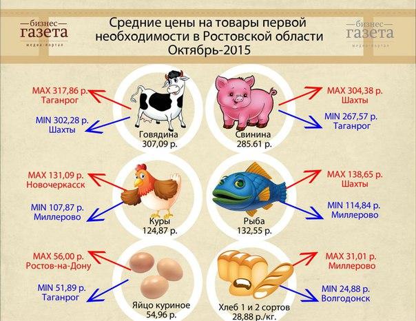 Инфографика: Средние цены на товары первой необходимости в Ростовской области