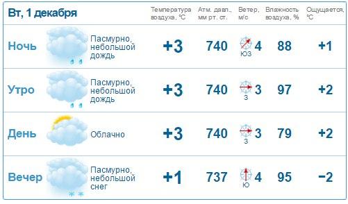 RostovMeteo ru: погода в Донецке (Ростовская область)