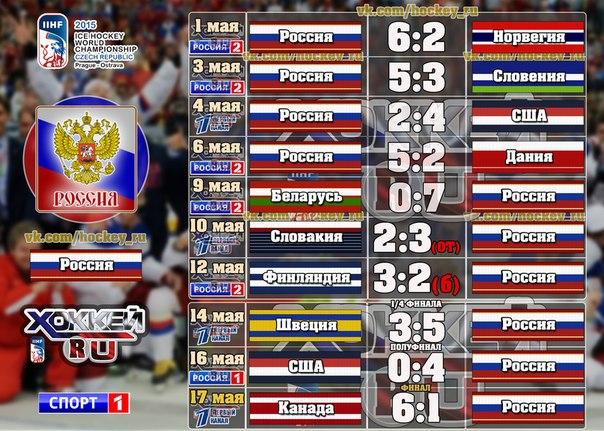 смотреть чемпионат мира по футболу 2010 все матчи