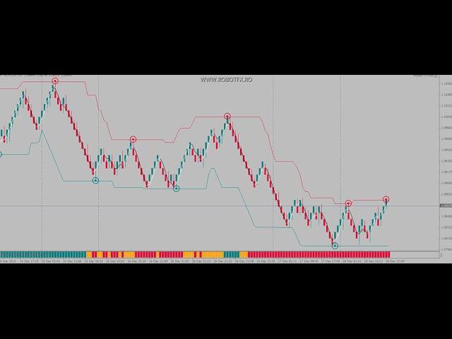 RobotFX Renko Charts - Renko EA that generates renko charts on Metatrader