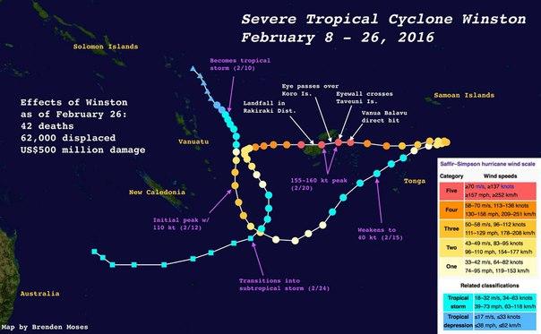 life cycle tropical cyclone winston fiji february 2016