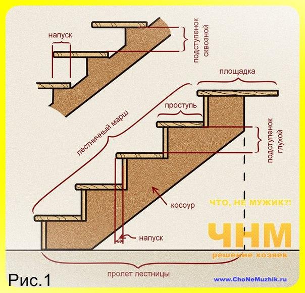 Как сделать деревянную лестницу своими руками на даче