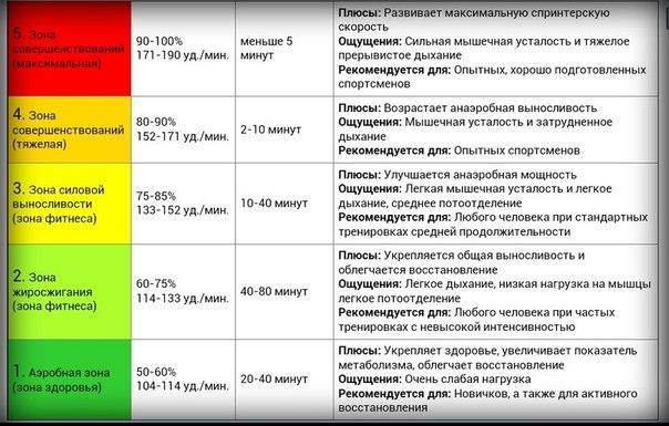 как похудеть на 1.5 ru за день