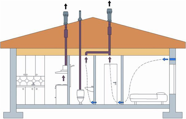 как сделать бетонные полы в частном доме