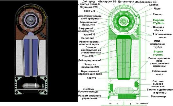 Схема термоядерной бомбы Mk-28