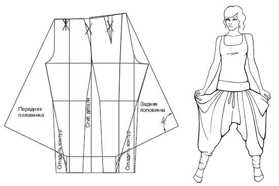 Схема моделирования штанов-
