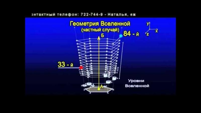 Немного о вселенной 2 Геометрия вселенной Спираль времени Tayniy PLUS 2010 05 21 Nemnogo o Vselenn