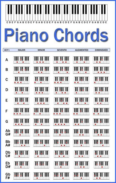 Аккорды для фортепиано.