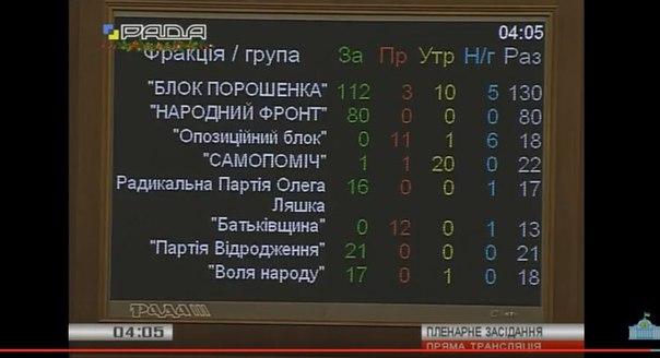 Рада ухвалила держбюджет-2016 - фото 1