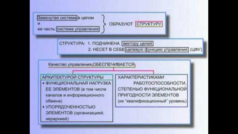 КОБ - Общая Теория Управления (часть 2)
