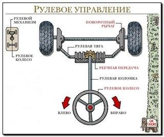 Управление рулевое гидрообъёмное мтз 1221